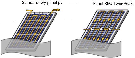 zacienienie w panelach PV