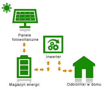 jak działa system fotowoltaiczny off grid