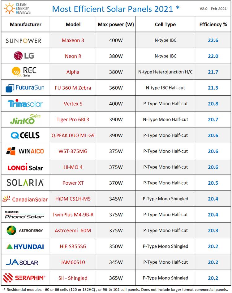 Ranking wydajności modułow fotowoltaicznych 2021