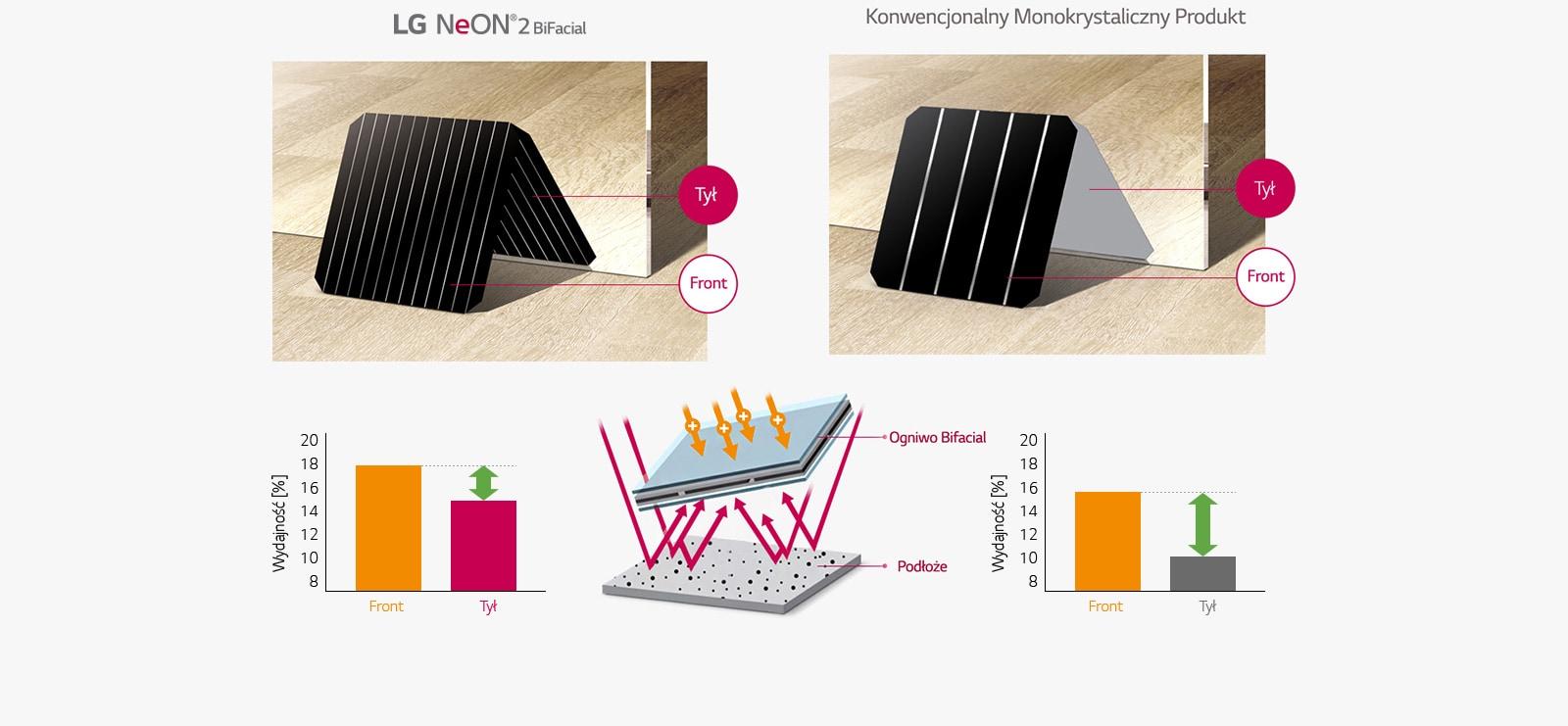 obrazek ogniwa solarnego bifacial