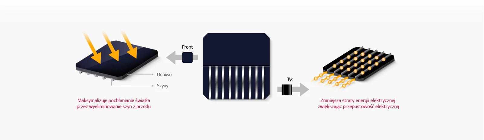 ogniwo w modułach fotowoltaicznych NeonR